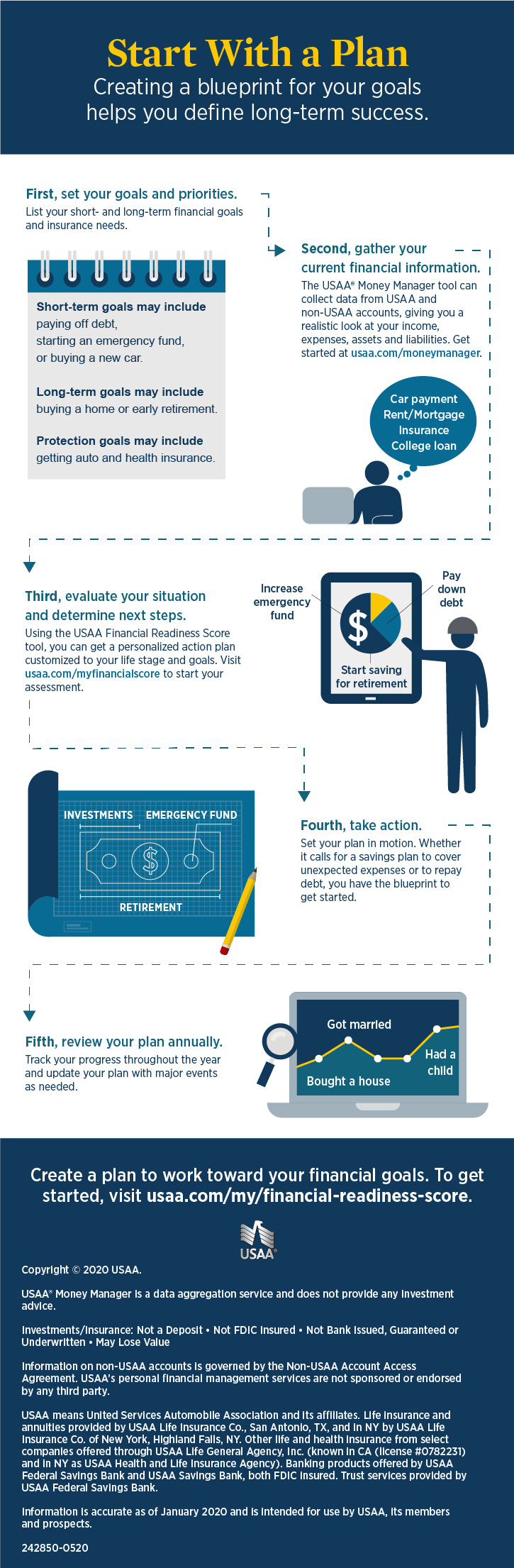 5 Step Financial Plan Infographic | USAA
