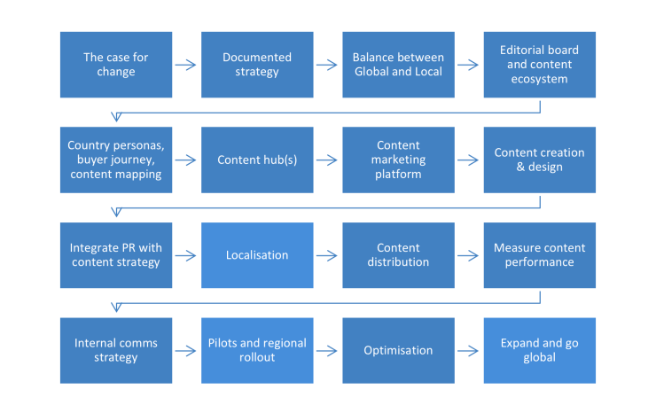Global Content Marketing Strategy