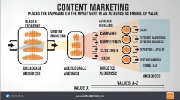 content-marketing-building-audiences