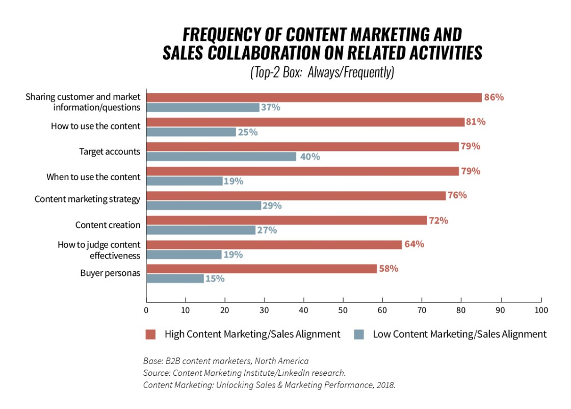 Content Marketing And Sales Alignment