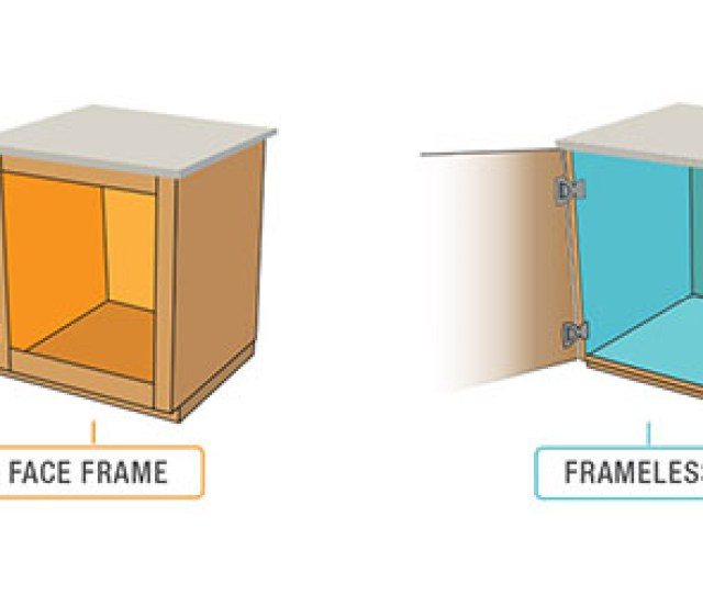 In Order To Determine What Type Of Hinge Will Work Best For Your Cabinet You Must Identify What Type Of Cabinet You Have