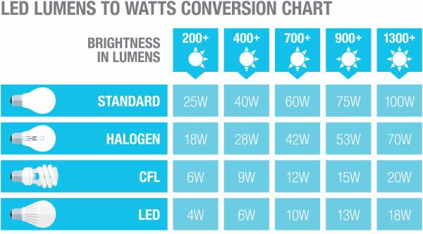 A chart comparing watts and lumens.