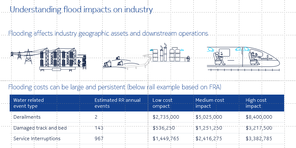 Impacts to industry