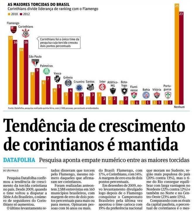 A matéria publicada pela Folha de S. Paulo em 15 de dezembro de 2012: crescimento corintiano
