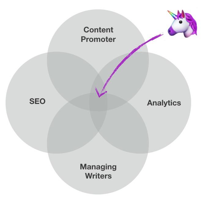 Content Strategist Unicorn by Grow & Convert