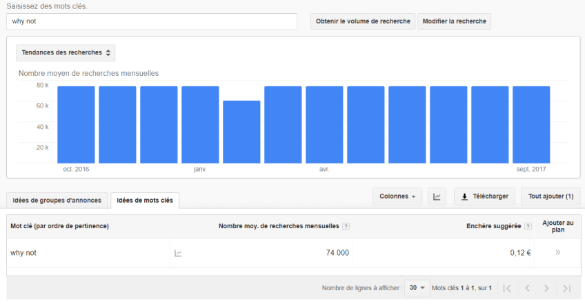 Volumes de recherche Google Adwords - Why Not