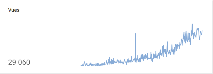 YouTube Analytics - Views