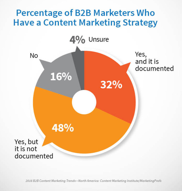 2016_B2B_DocumentedStrategy