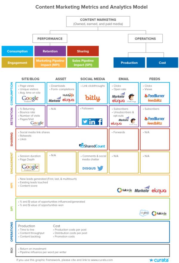 content-marketing-metrics-analytics-model