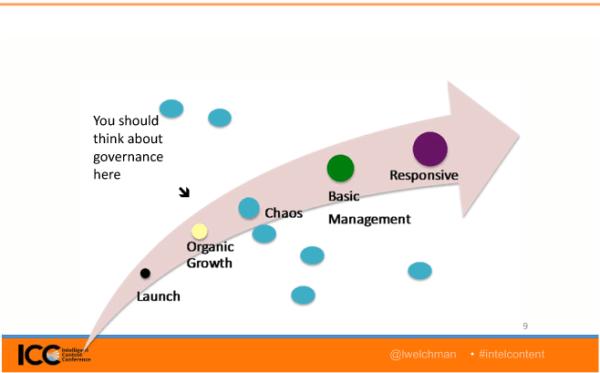 digital-governance-slide-chaos