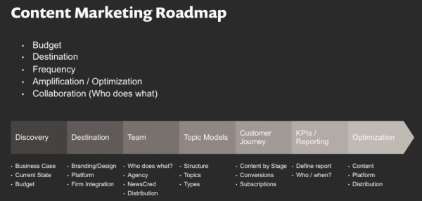 content-marketing-roadmap-600x286
