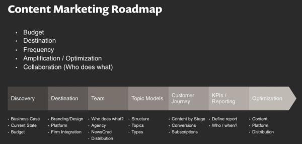 content-marketing-roadmap-600x286