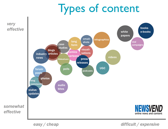 Types-of-content