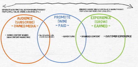 approach-creating-content