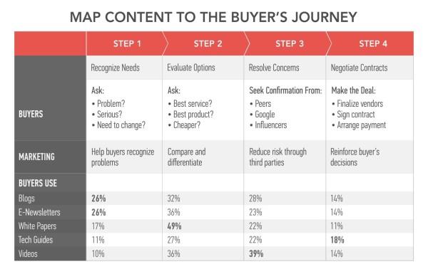 Buyer's Journey Model