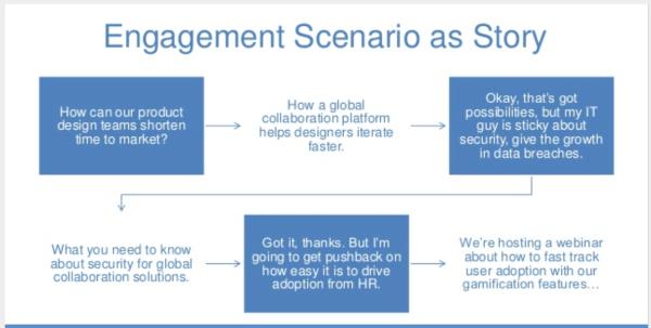 component 9 engagement