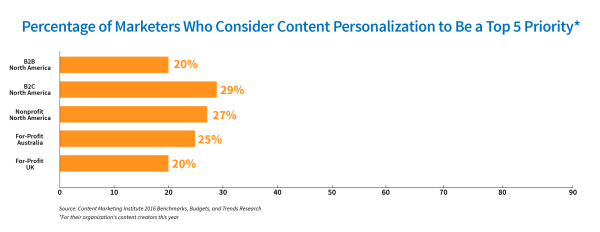 content-personalization
