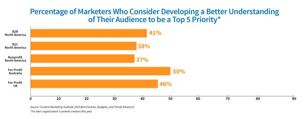 understanding-audience