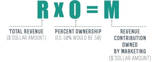 Formula for Revenue Contribution