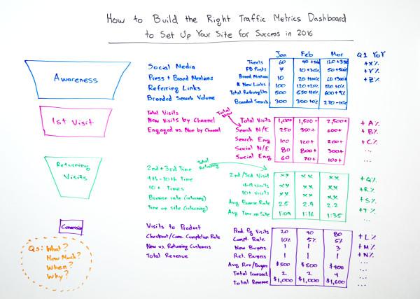 rand-fishkin-traffic-metrics-board