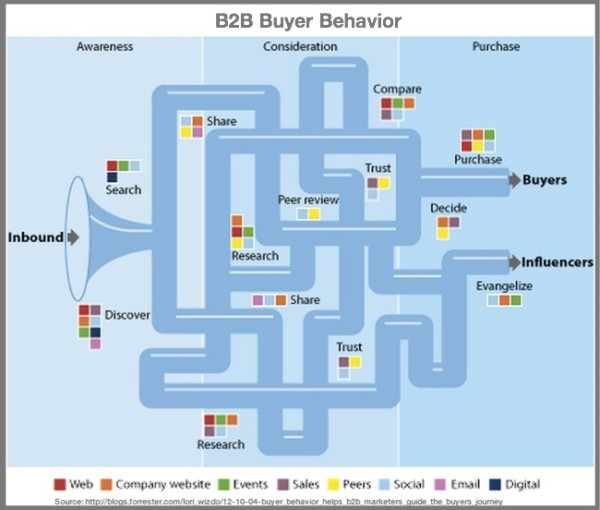 B2B-Buyer-Behavior