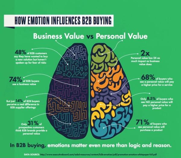 Emotion-Influences-B2B-Buying