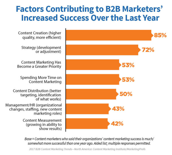 Image result for 85% of their content marketing success to creating high-quality content more efficiently.