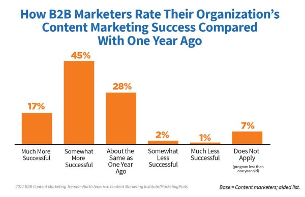 b2b-marketers-rate-organizations-content-marketing-success