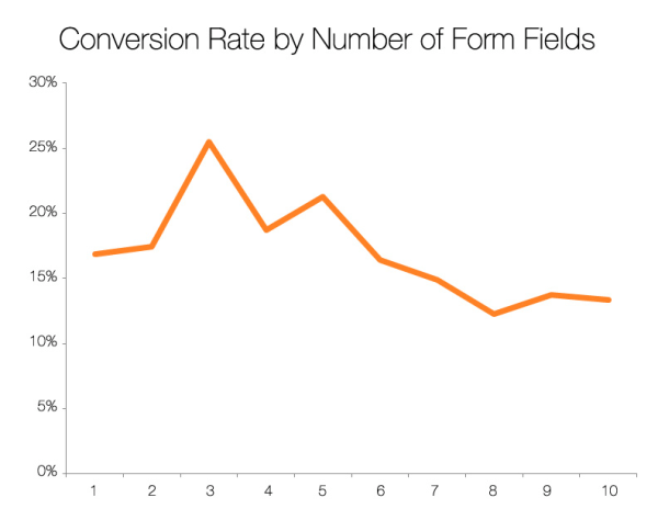 Conversion-Rate-Form-Fields