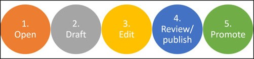 rcp-5-step-blog-process
