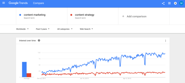 content-marketing-vs-content-strategy