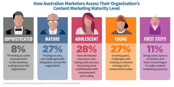 australian-research-content-marketing-maturity