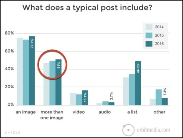 Images-typical-posts