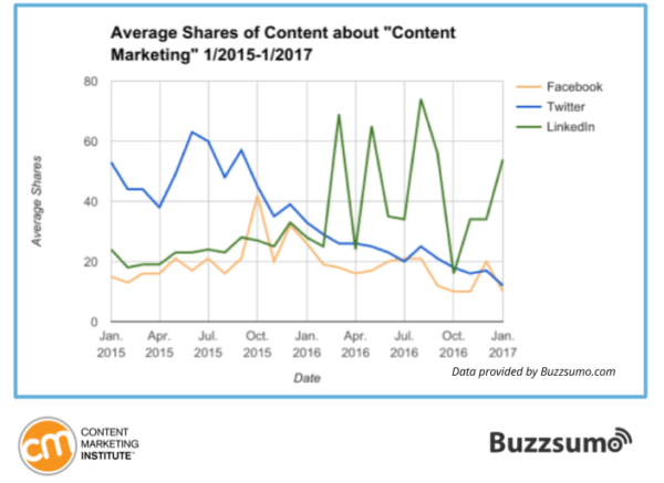 Average Shares of content about content marketing