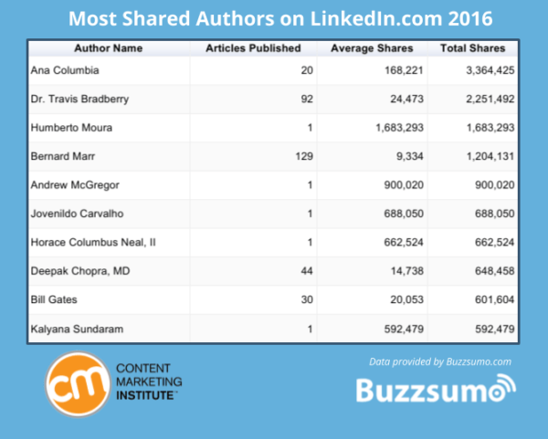 Most shared authors on LinkedIn 2016