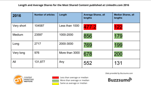 Shares by length 2016
