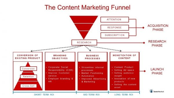 One such model would be the marketing funnel. Content Funnel