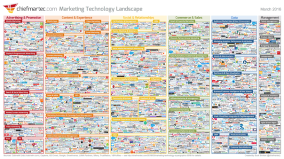 marketing-technology-landscape-supergraphic