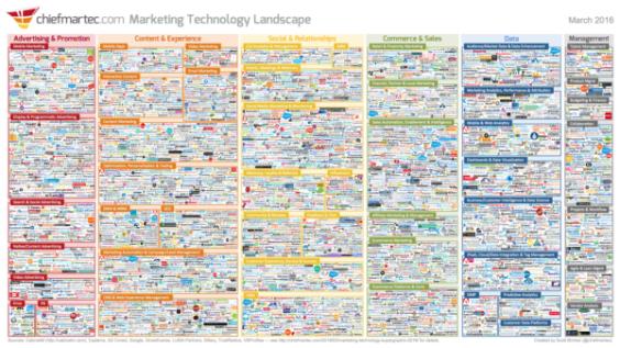 营销技术景观超标