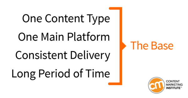 content-marketing-results-timeframe