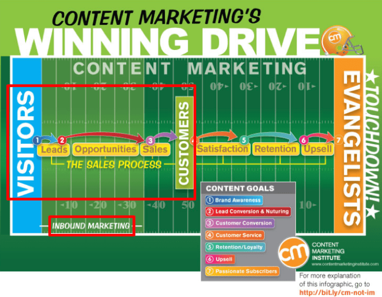 content-marketing-winning-drive