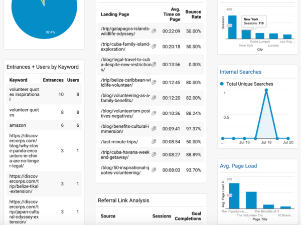 Why You Should Do This Helpful SEO Audit Once a Year 3
