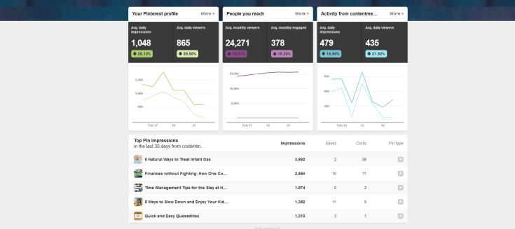 Pinterest Data, Analytics, Most viewed posts