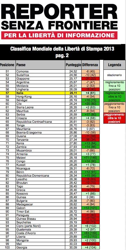 Italia al 57° posto della classifica mondiale della libertà di Stampa