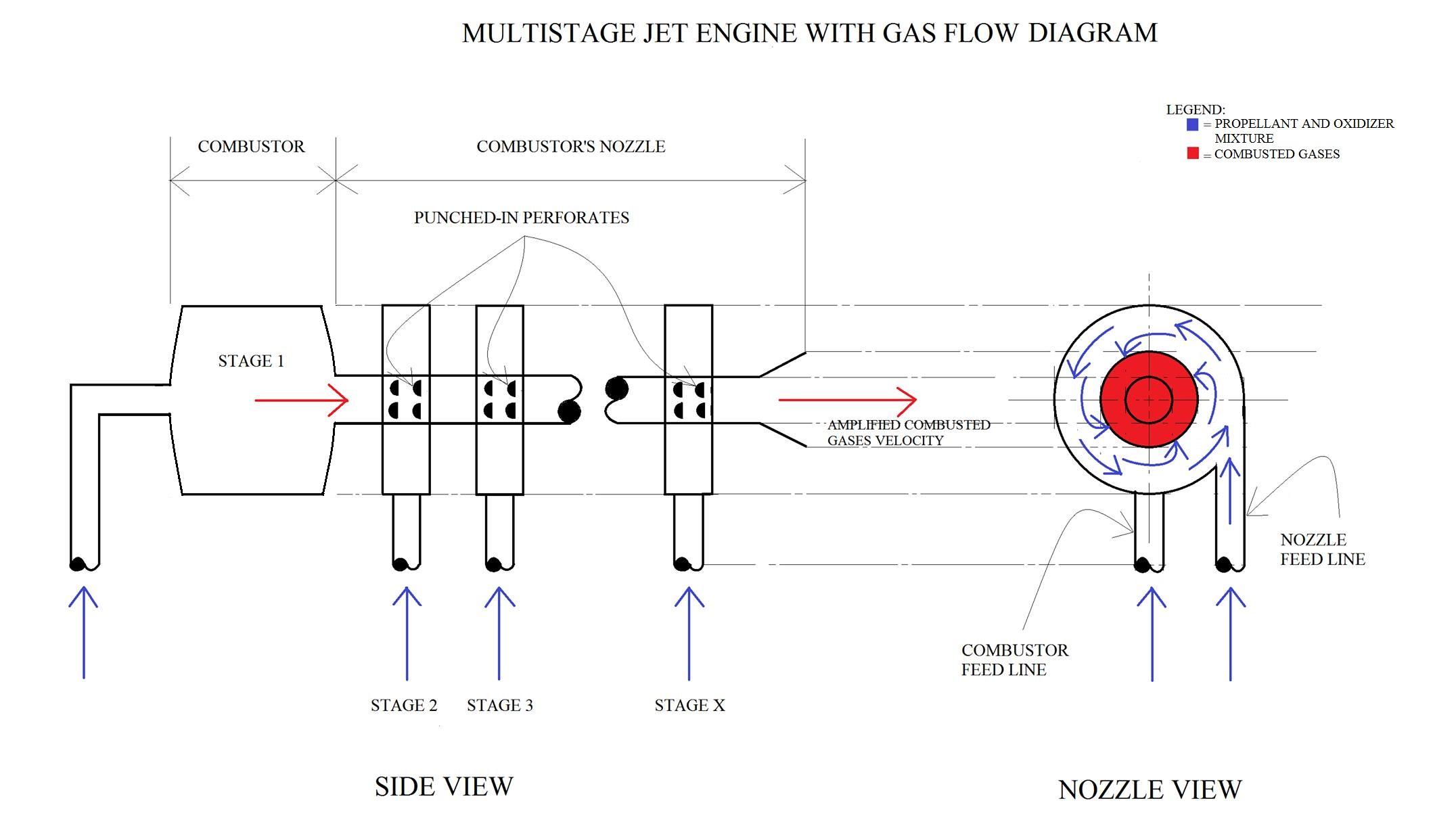 Multistage Jet Engine