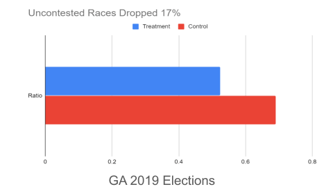 Bar graph titled GA 2019 Elections. Uncontested races dropped 17%; the treatment group ratio is roughly 0.5 and the control ratio is about 0.7.