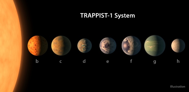 'exoplaneta descoberto' é o doodle do google que você verá hoje 'Exoplaneta descoberto' é o Doodle do Google que você verá hoje 21fev2017   nasa agencia espacial norte americana anuncia a descoberta de sete exoplanetas em um sistema estelar a 39 anos luz de distancia da terra 1487714262480 615x300