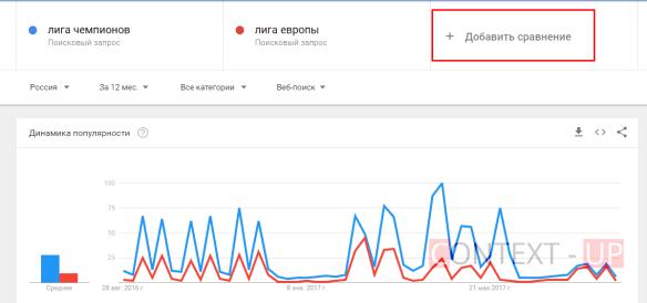 Сравнение запросов Google Trends