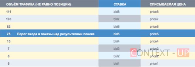 Изменение торгов в Яндекс.Дирек