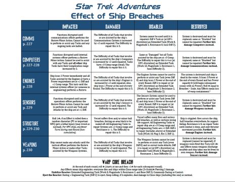Star Trek Adventures - GM Resources - Breaches